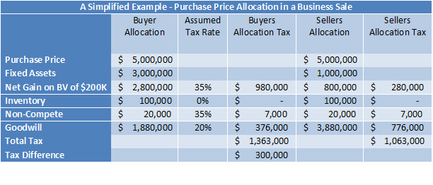Discuss Purchase Price Allocation Early In Negotiations